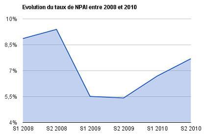 evolution du taux de npai entre 2008 et 2010