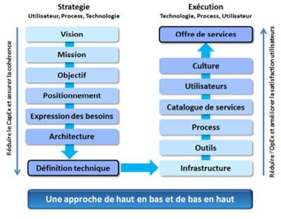 pour implémenter des services cloud, il est conseillé de combiner stratégies 'de