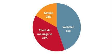sur quels supports les emails sont-ils lus ?