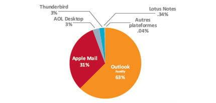 outlook en tête des clients de messagerie