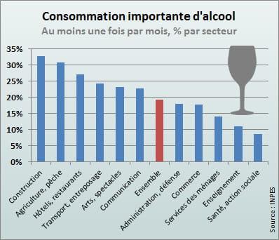 L 39 alcool pris dans la construction et l 39 agriculture la consommati - Consommation kwh par mois ...