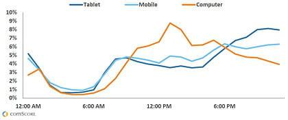 Evolution des parts de trafic générées par les ordinateurs, smartphones et tablettes au cours de la journée