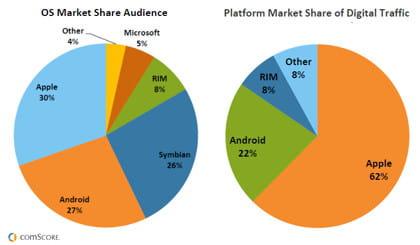 parts de marché des systèmes d'exploitation en termes de nombre d'utilisateurs