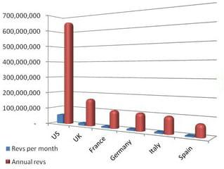 revenus mobiles facebook