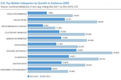 activités auxquelles les détenteurs de smartphone s'adonnent le plus.