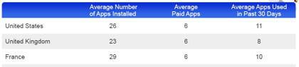 Le nombre moyen d'applications installées, d'applications payantes installées et celles réellement utilisées au cours de 30 dernier jours.
