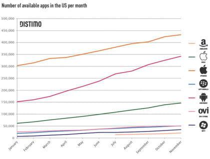 evolution du nombre d'applications disponibles sur android et iphone.