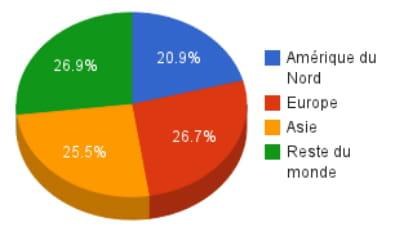 répartition des membres Facebook dans le monde