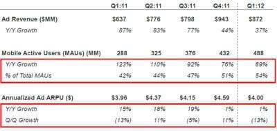 revenus publicitaires de facebook et revenus par utilisateurs comparés à