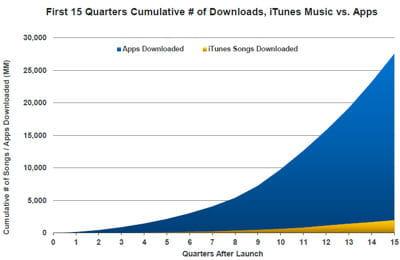 Évolution du cumul du nombre de téléchargements de fichiers musicaux et
