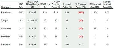 performances des cinq dernières ipo du web américain au 29/05/2012