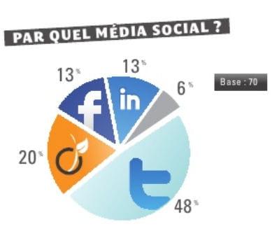 twitter est le réseau social sur lequel on peut trouver des offres d'emplois.