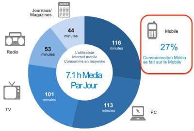 27 de la consommation m dia r alis e sur mobile o en est la consommation m dia sur mobile et. Black Bedroom Furniture Sets. Home Design Ideas