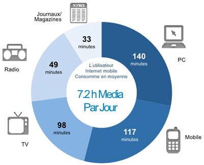 répartition de la consommation média en minutes (monde)