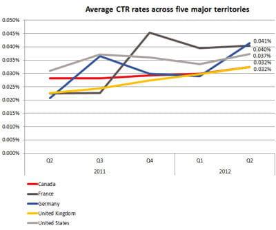 taux de clic moyen dans les cinq principaux pays