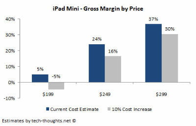 ipad costs margin