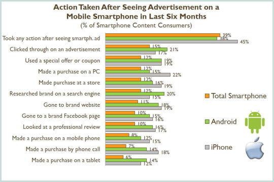 clics sur les publicités