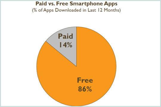 applis gratuites