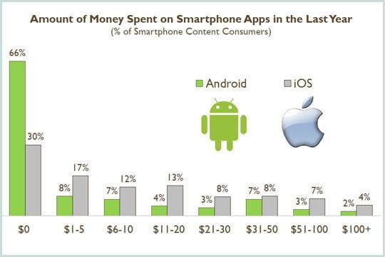 dépenses en applications