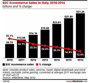 e-commerce btoc en italie : volume (en milliards de dollars) et croissance