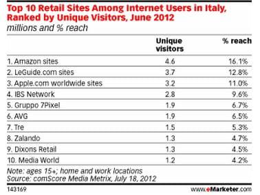 top 10 des l'audience des sites marchands en italie : visiteurs uniques et