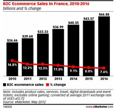 e-commerce btoc en france : volume (en milliards de dollars) et croissance
