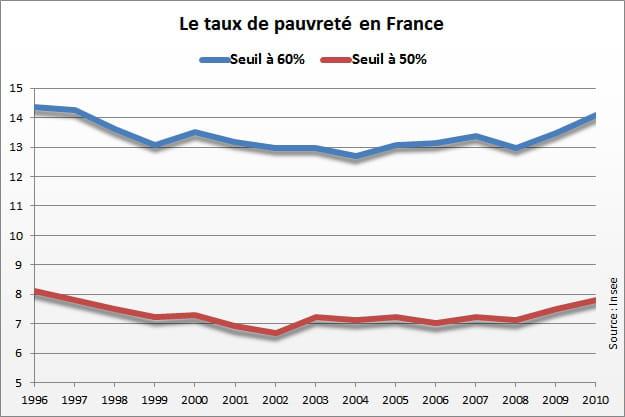 taux de pauvret u00e9 en france   en recul en 2012
