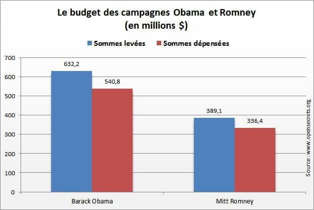 le budget des campagnes obama et romney