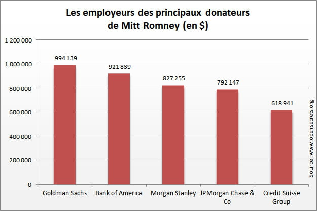 les principaux donateurs mitt romney