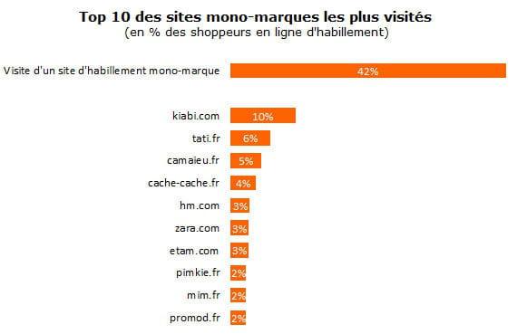 Est le site mono marque le plus visit quels e for Sites de cuisine les plus visites