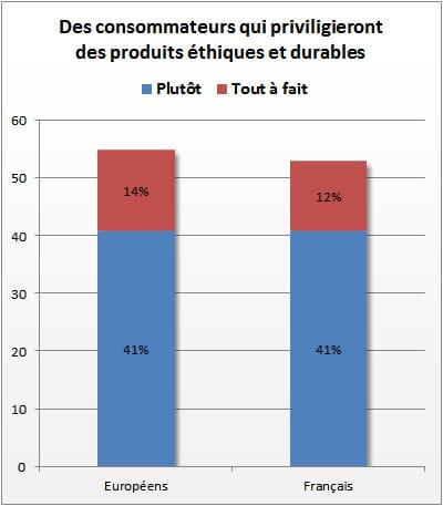 Des achats de plus en plus responsables - Journal des consommateur ...