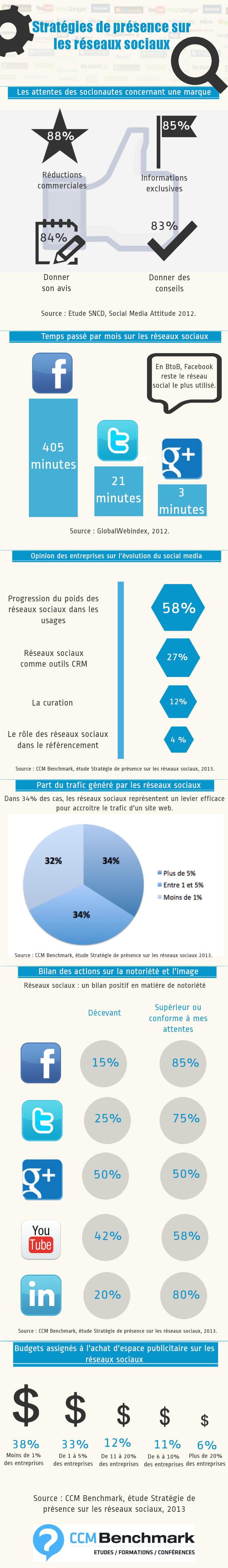 Infographie : stratégies de présence sur les réseaux sociaux