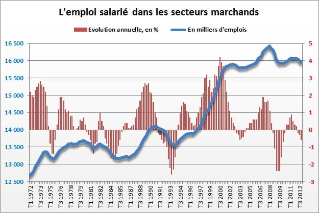 oi salari dans les secteurs marchands