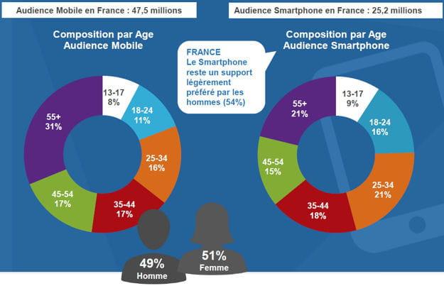 25,2 millions de français sur leur smartphone