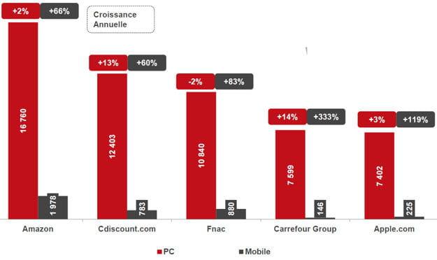 L'e-commerce à la conquête du mobile