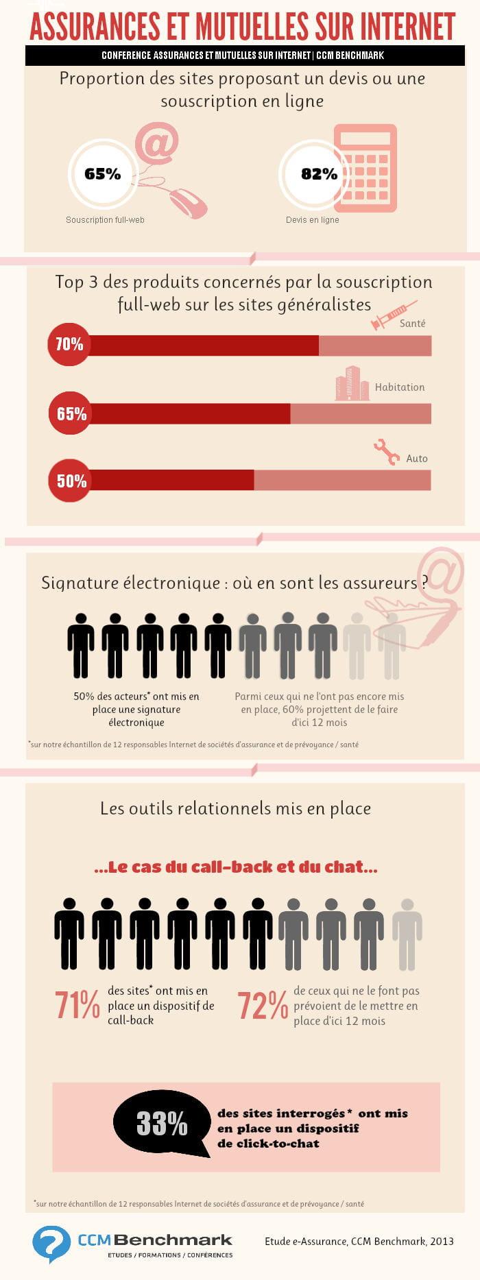 Infographie : assurances et mutuelles sur Internet en 2013