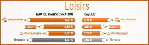 Quels sont les comparateurs de prix les plus performants jdn - Les inserts les plus performants ...