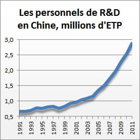 source : china statistical yearbook on science and technology 2011 et cnrs.