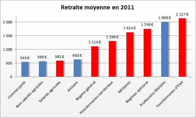 les sanglots de ga 239 a la retraite moyenne en 1 256 euros par mois