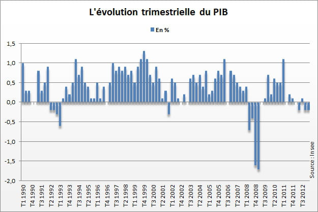 evolution pib