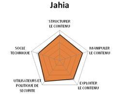diagramme fonctionnel de jahia.