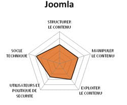 diagramme fonctionnel de joomla.