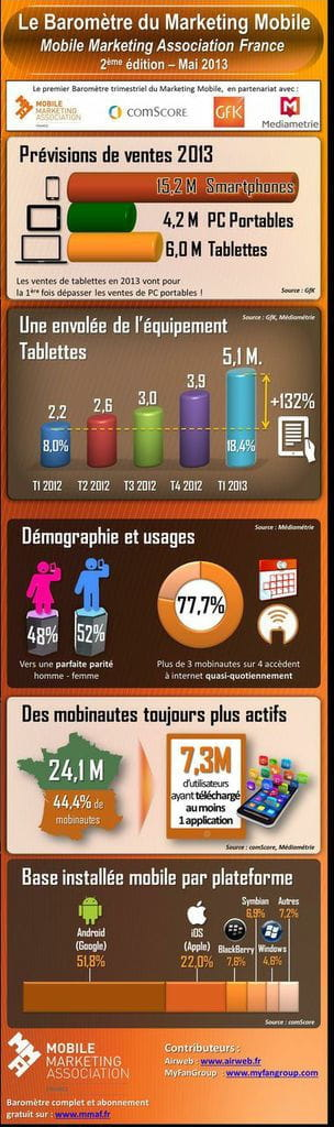 infographie baromètre mobile marketing association france 1000