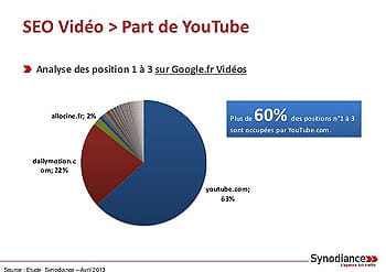 étude seo part de youtube