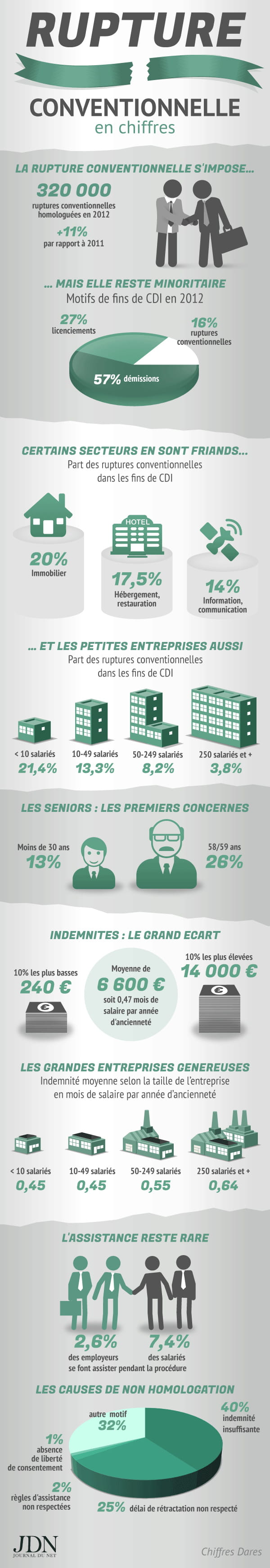 rupture conventionnelle infographie