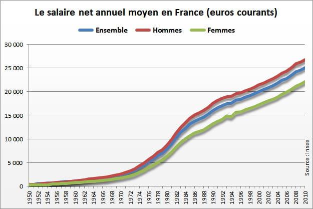 pin moyen des fran 231 ais 19 270 euros par an soit 1 605 euros par mois on