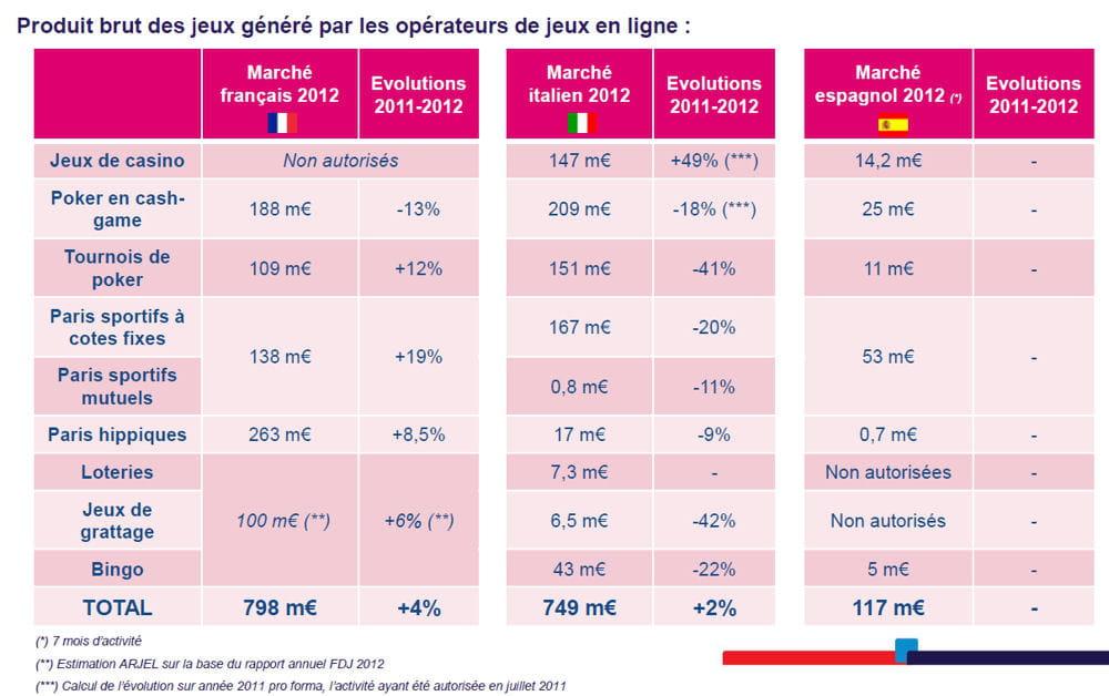 Jeux en ligne focus sur la france l 39 espagne et l 39 italie jdn - Jeux de cuisine gratuit en ligne en francais ...