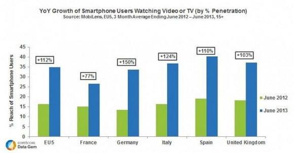 la consommation de vid os sur mobile continue d 39 exploser en europe jdn. Black Bedroom Furniture Sets. Home Design Ideas