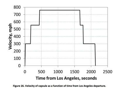vitesse de pointe hyperloop