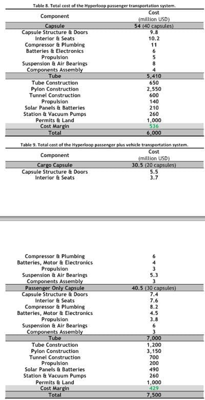 coût total hyperloop